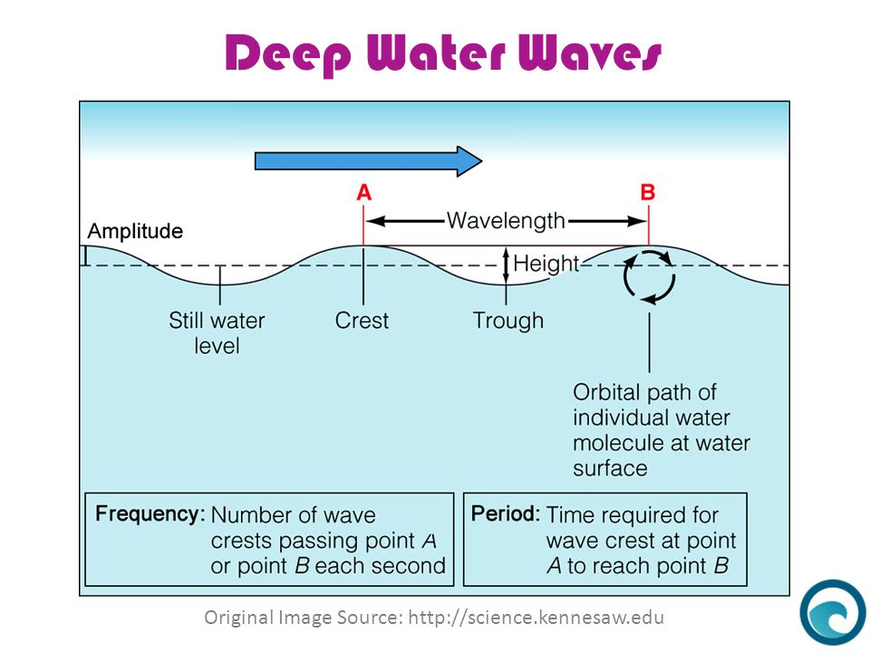 Deep Water Waves What Causes Water Waves