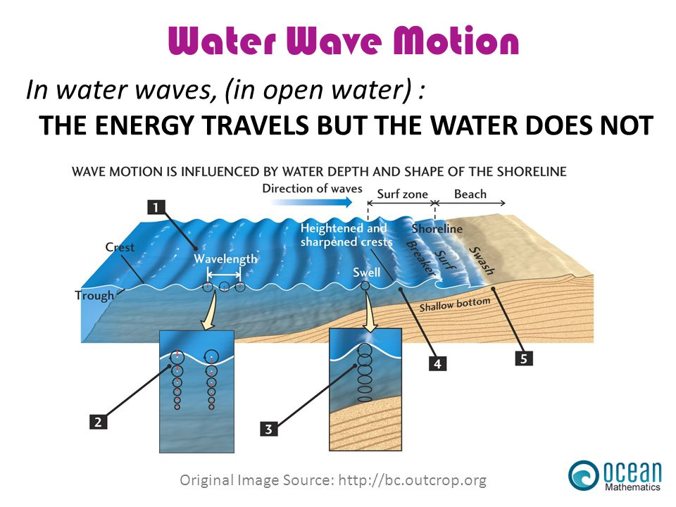 Water Wave Motion In water waves, (in open water) :