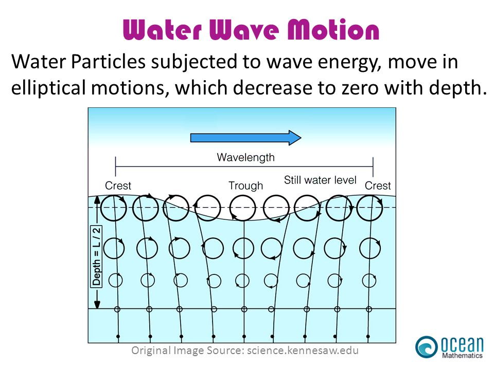 Water Wave Motion Water Particles subjected to wave energy, move in elliptical motions, which decrease to zero with depth.