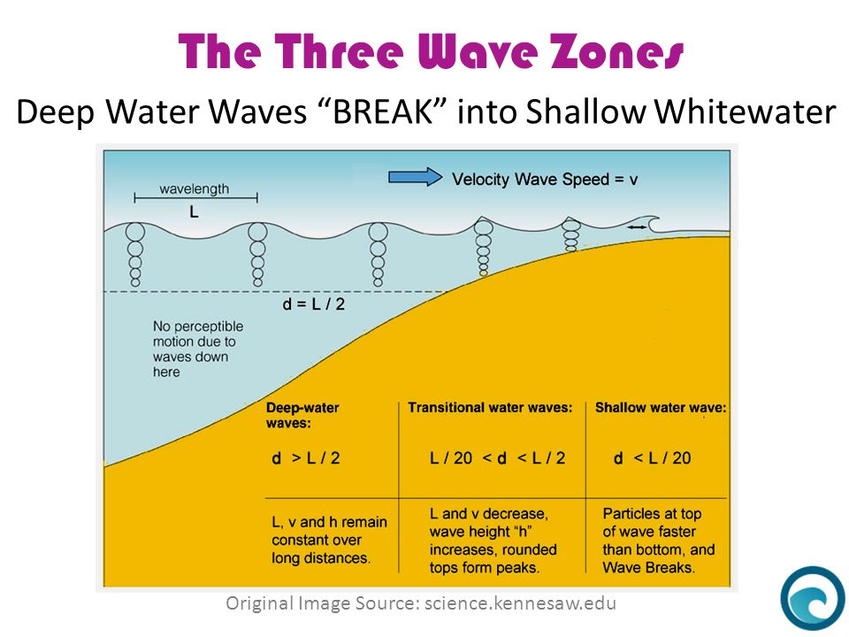 The Three Wave Zones Deep Water Waves BREAK into Shallow Whitewater