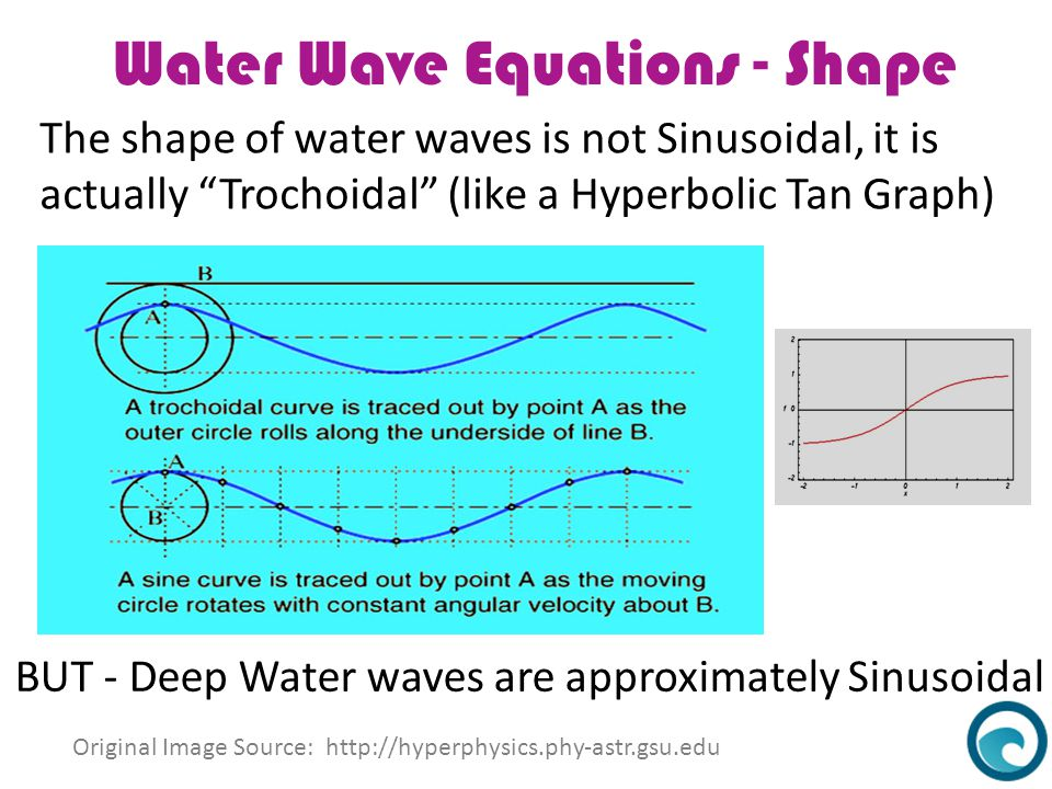 Water Wave Equations - Shape