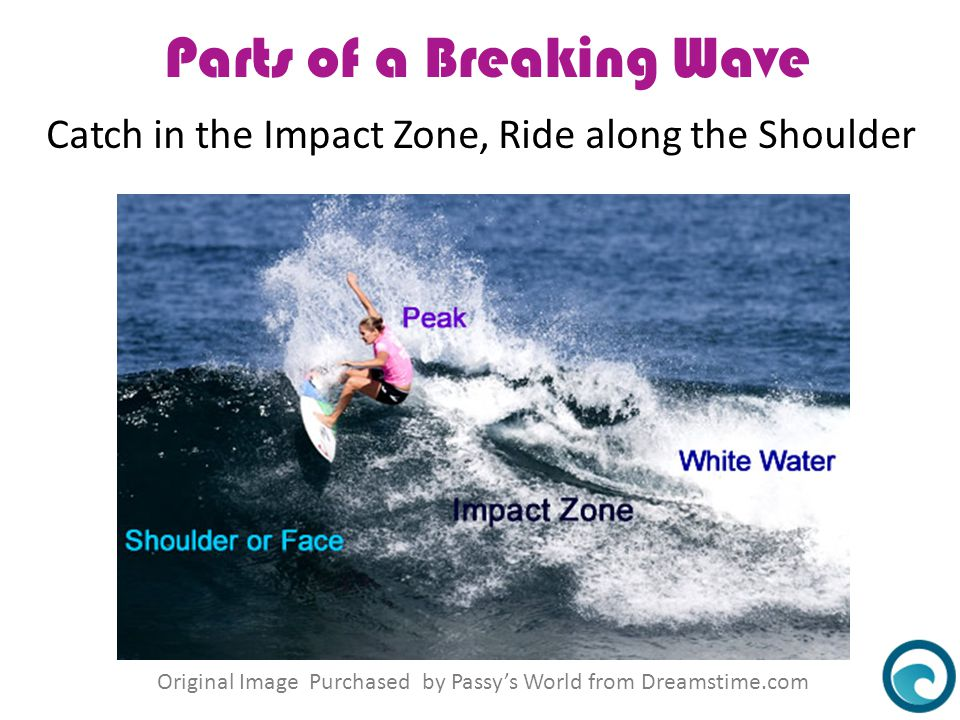 Parts of a Breaking Wave