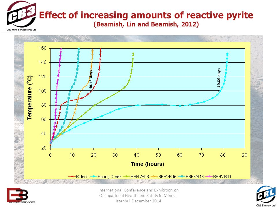Effect of increasing amounts of reactive pyrite (Beamish, Lin and Beamish, 2012)