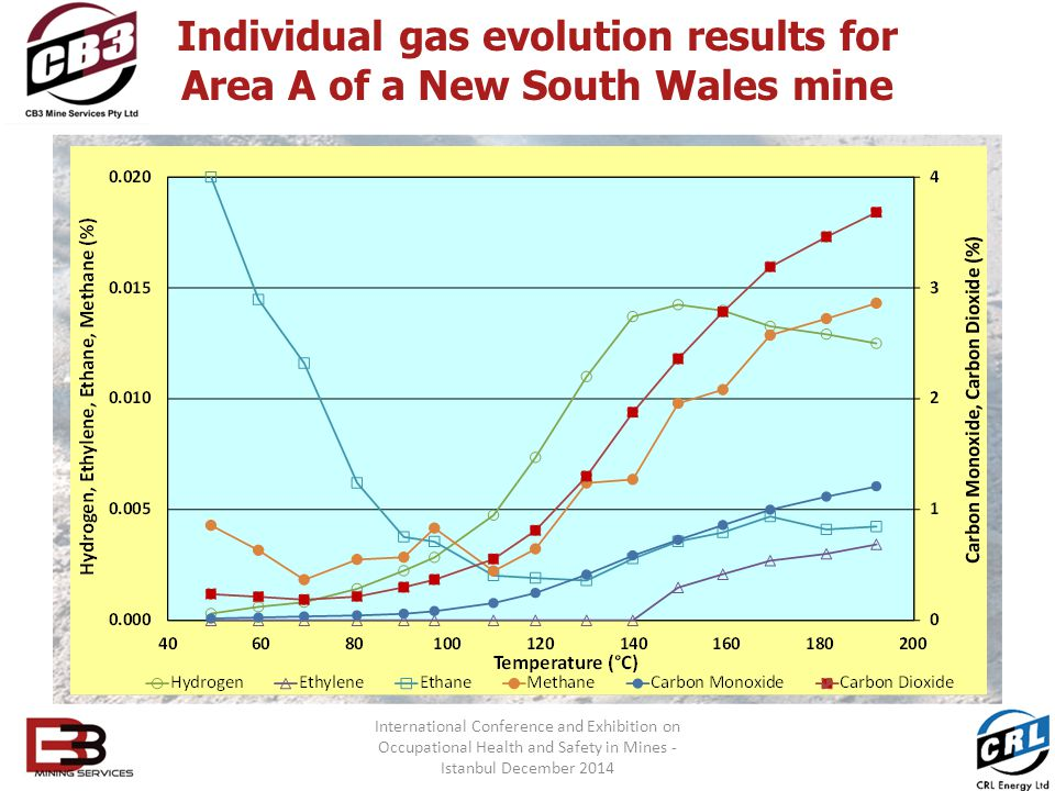Individual gas evolution results for Area A of a New South Wales mine