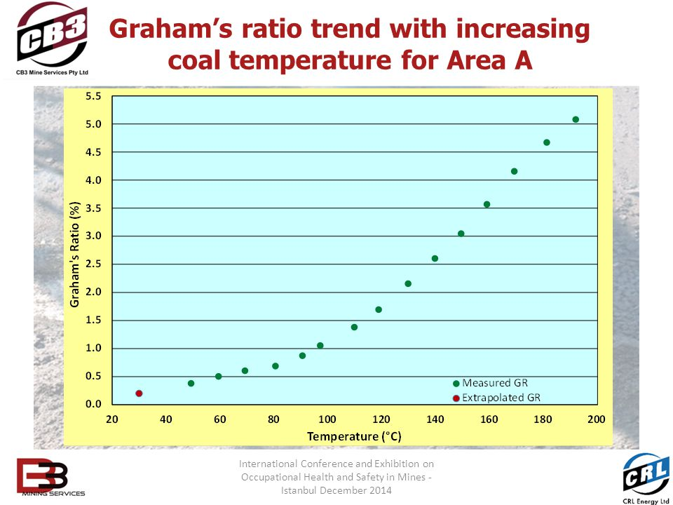 Graham's ratio trend with increasing coal temperature for Area A