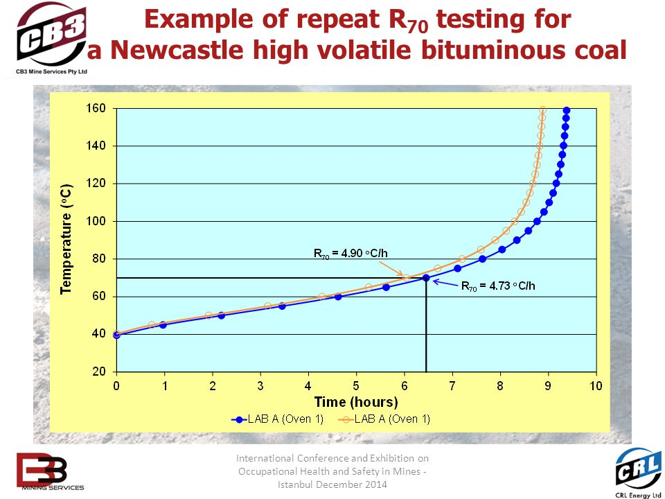 Example of repeat R70 testing for a Newcastle high volatile bituminous coal