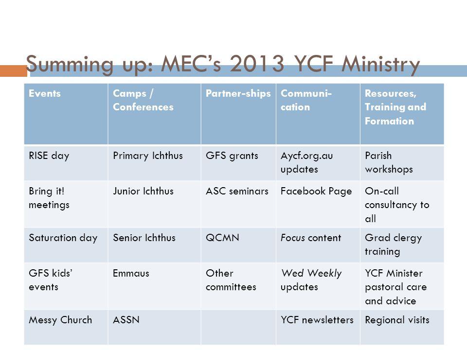 Summing up: MEC's 2013 YCF Ministry