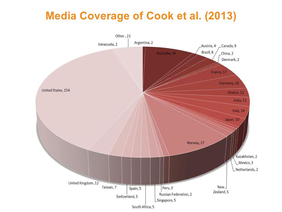 Media Coverage of Cook et al. (2013)
