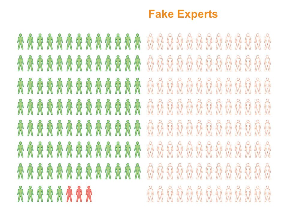 Fake Experts Consensus Fake Experts
