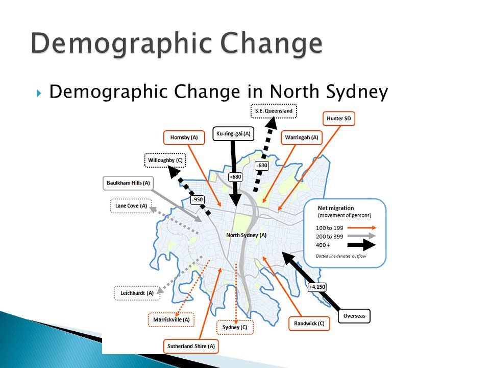 Demographic Change Demographic Change in North Sydney