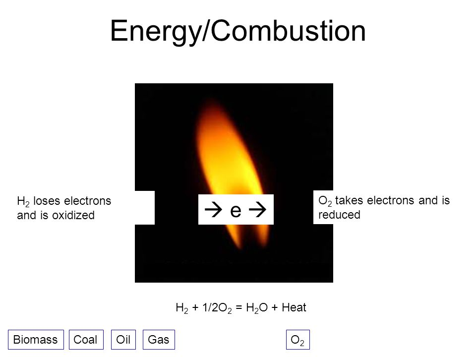 Energy/Combustion  e  H2 loses electrons and is oxidized