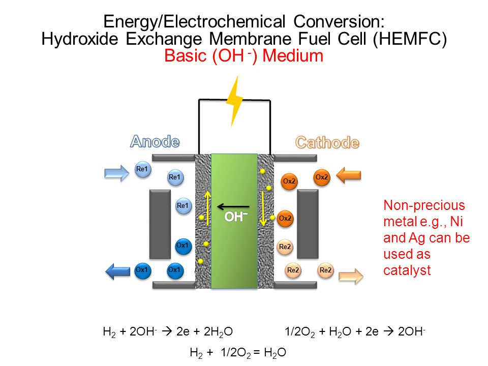 Energy/Electrochemical Conversion: