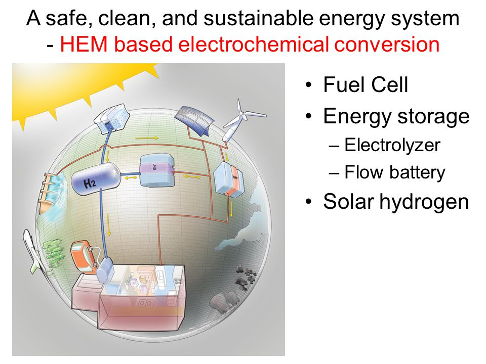 A safe, clean, and sustainable energy system - HEM based electrochemical conversion