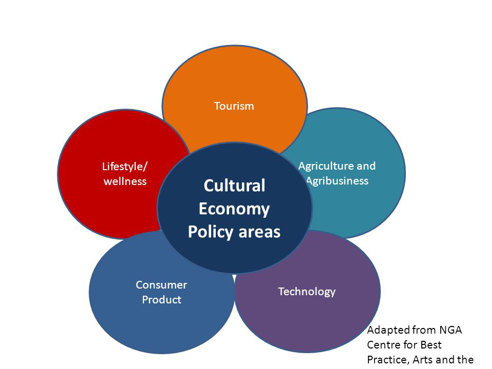 Cultural Economy Policy areas