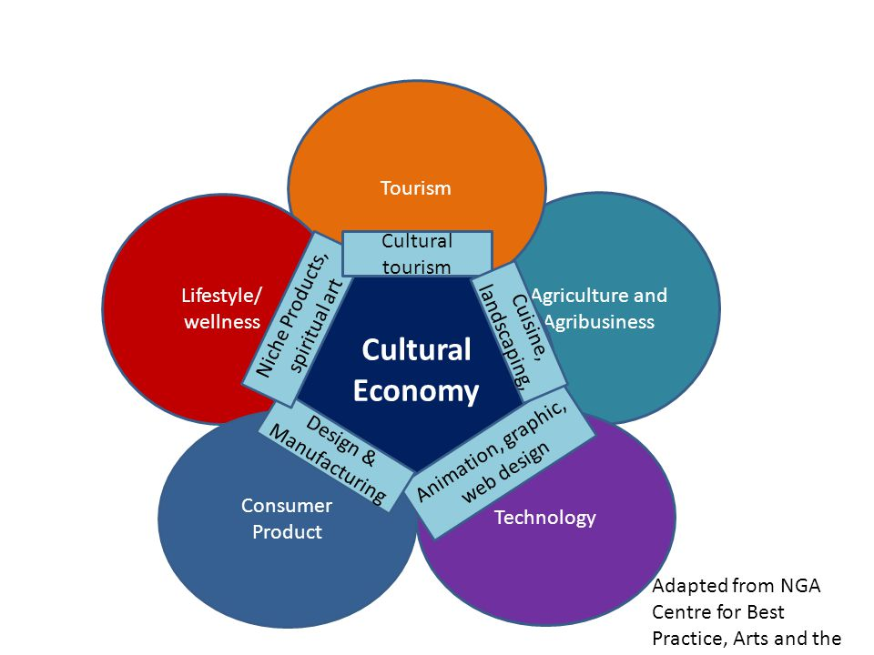 Cultural Economy Tourism Lifestyle/ wellness