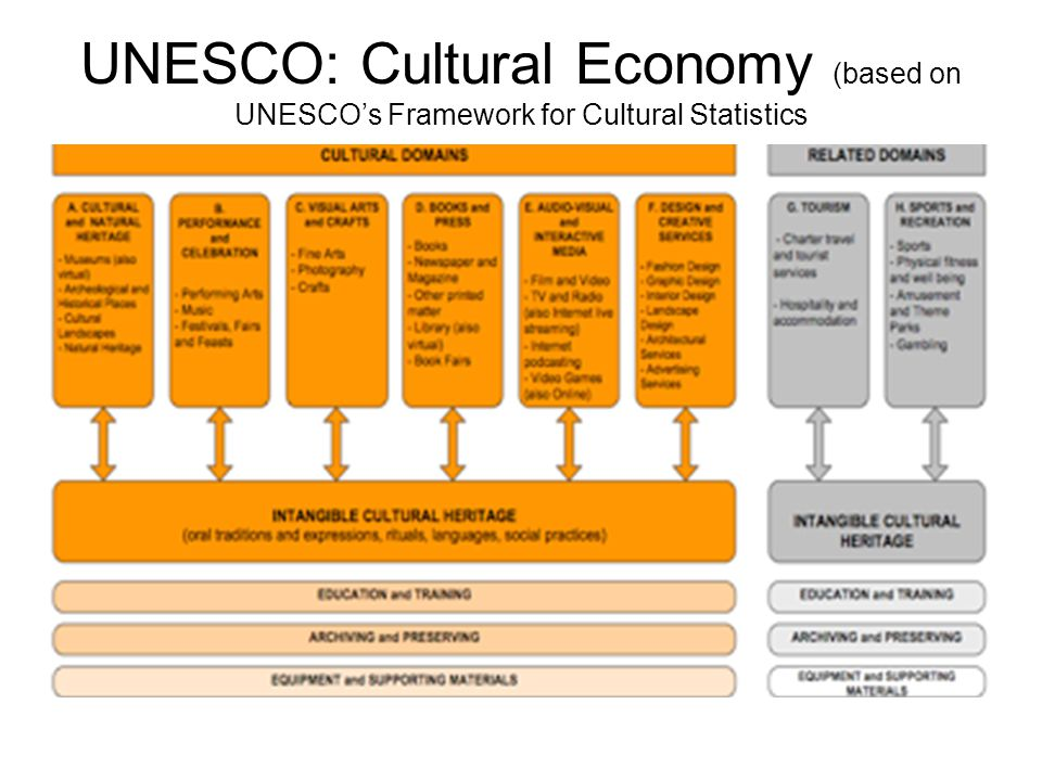 UNESCO: Cultural Economy (based on UNESCO's Framework for Cultural Statistics