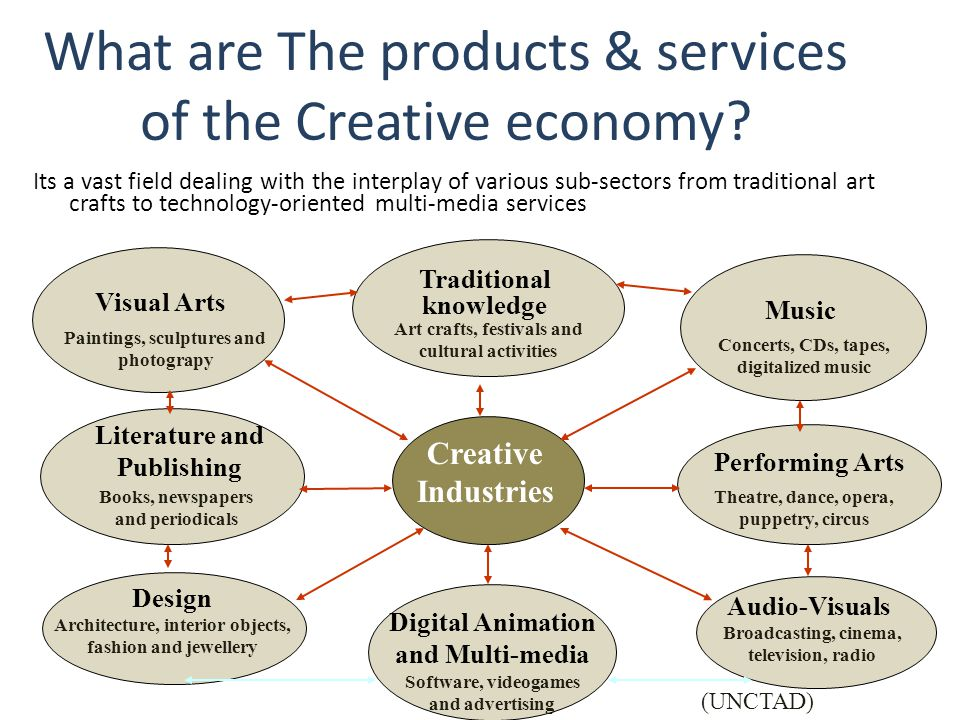 What are The products & services of the Creative economy