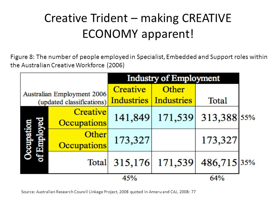 Creative Trident – making CREATIVE ECONOMY apparent!