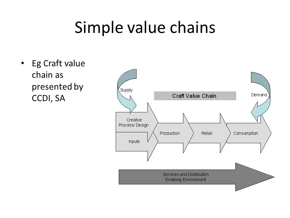 Simple value chains Eg Craft value chain as presented by CCDI, SA