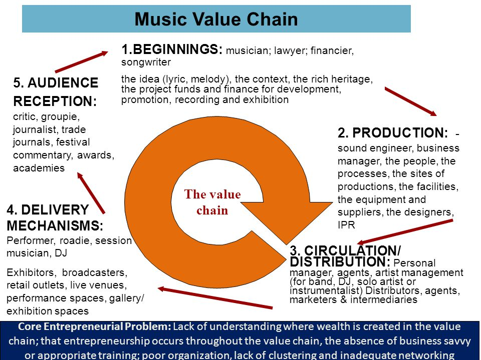 Music Value Chain 1.BEGINNINGS: musician; lawyer; financier, songwriter.