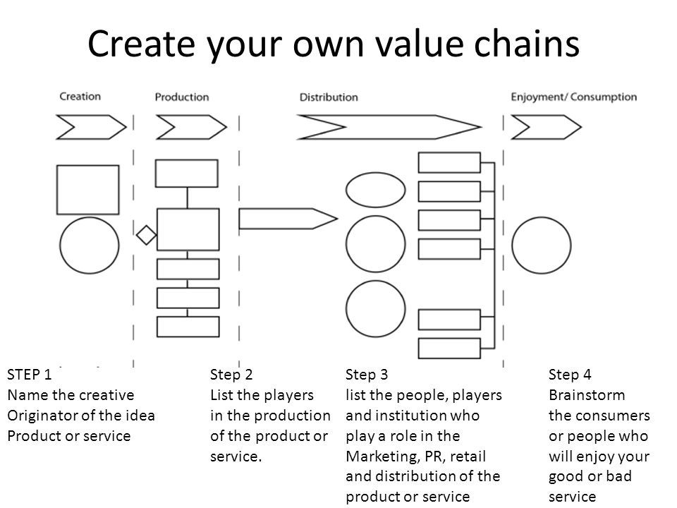 Create your own value chains