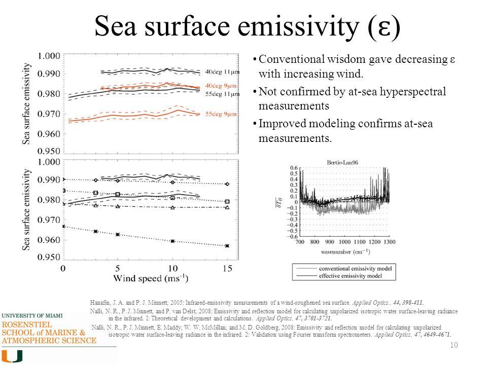 Sea surface emissivity (ɛ)