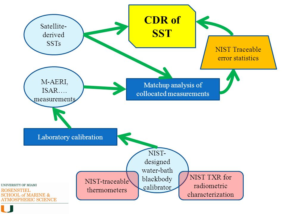 CDR of SST Satellite-derived SSTs NIST Traceable error statistics