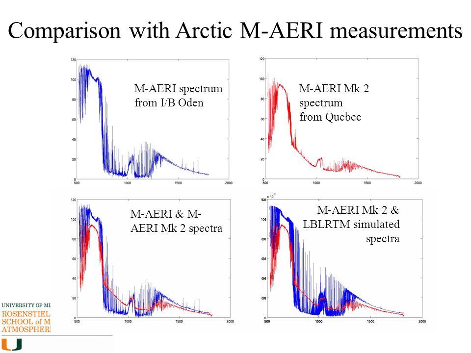 Comparison with Arctic M-AERI measurements