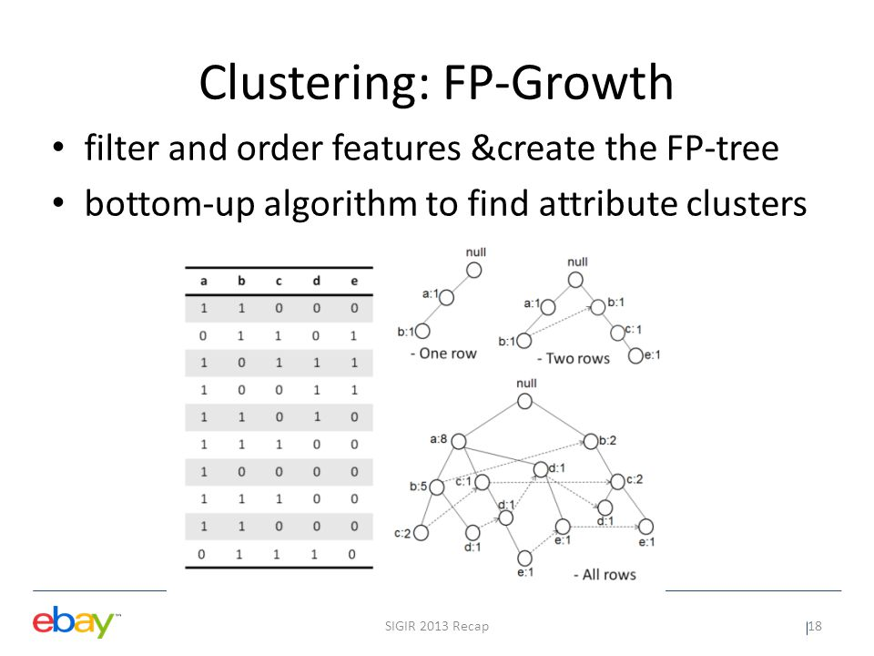Clustering: FP-Growth