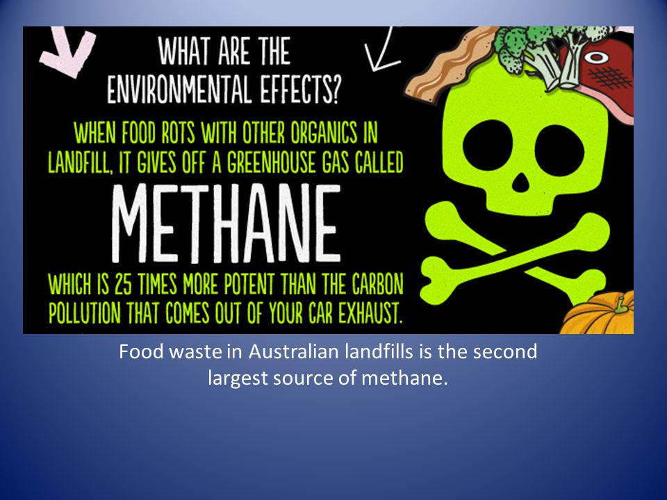 Food waste in Australian landfills is the second largest source of methane.
