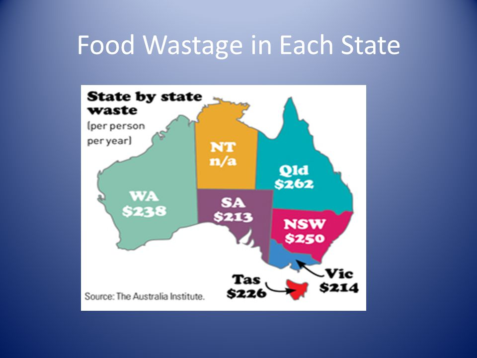 Food Wastage in Each State