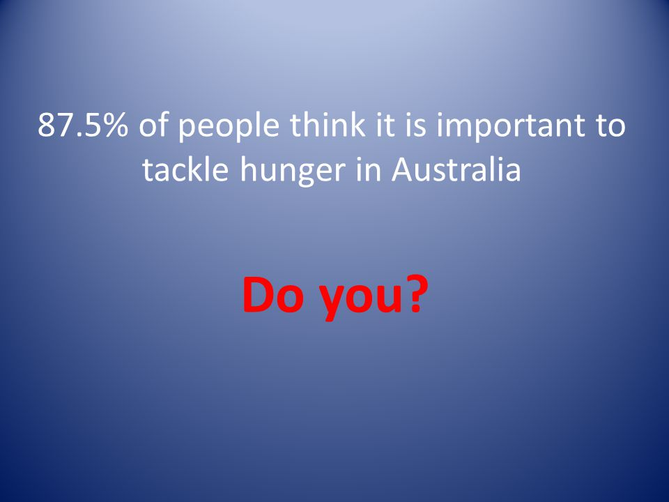 87.5% of people think it is important to tackle hunger in Australia