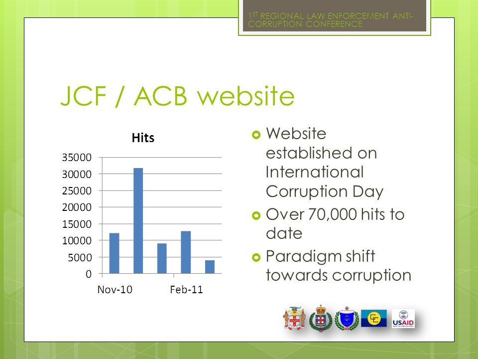 JCF / ACB website Website established on International Corruption Day