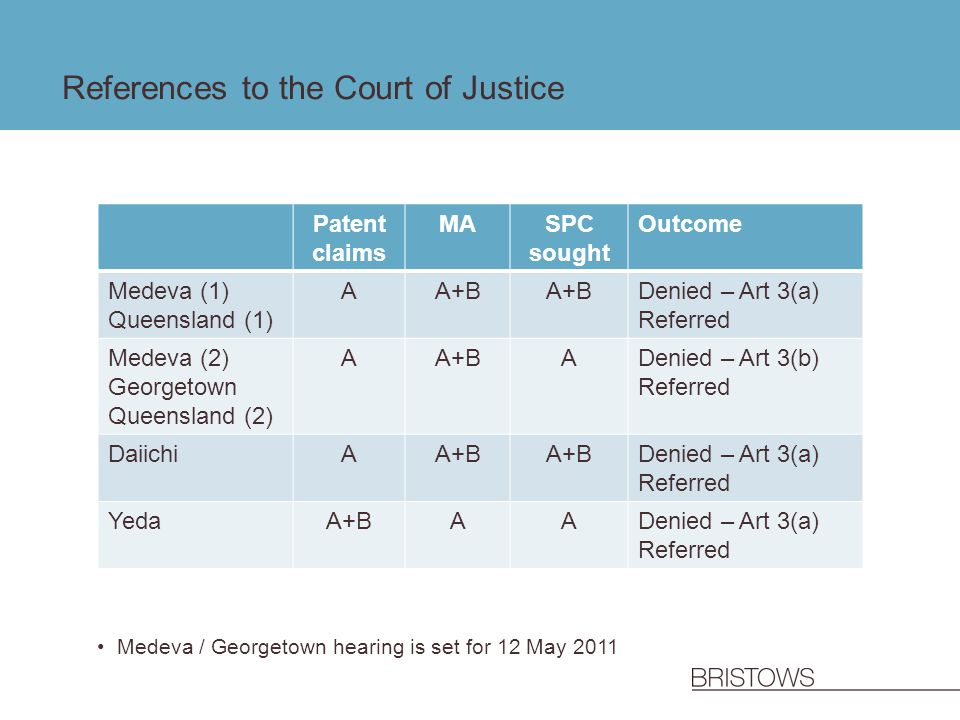 References to the Court of Justice