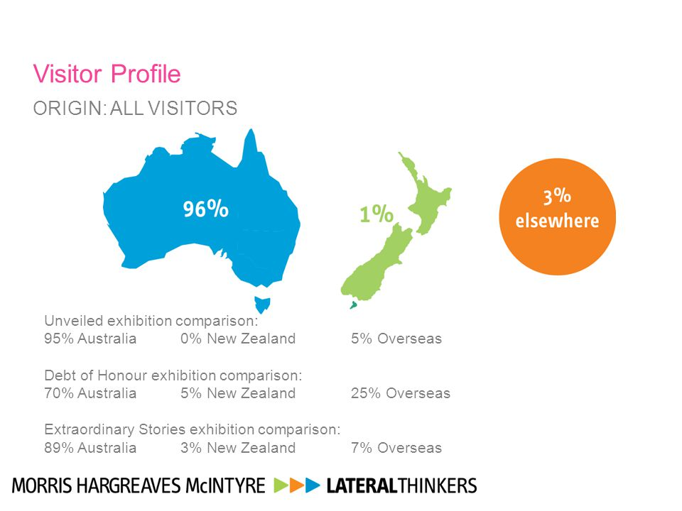Visitor Profile ORIGIN: ALL VISITORS Unveiled exhibition comparison: