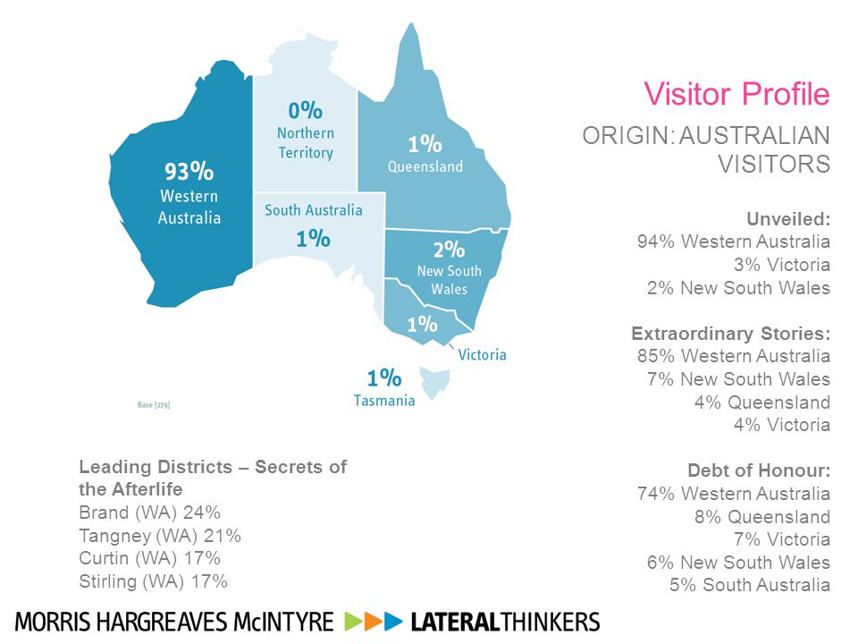 Visitor Profile ORIGIN: AUSTRALIAN VISITORS Unveiled: