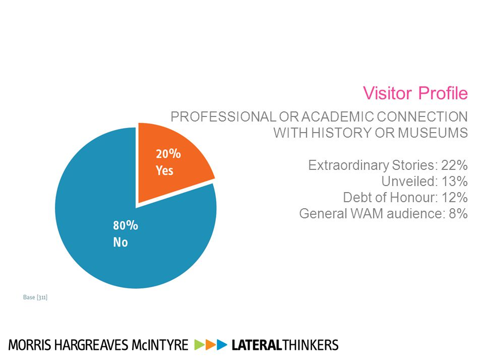 Visitor Profile PROFESSIONAL OR ACADEMIC CONNECTION