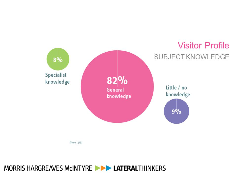 Visitor Profile SUBJECT KNOWLEDGE 15