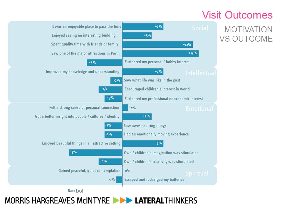 Visit Outcomes MOTIVATION VS OUTCOME
