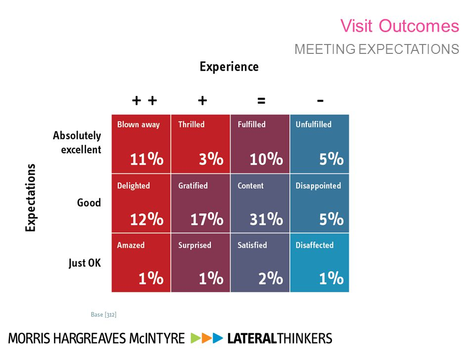 Visit Outcomes MEETING EXPECTATIONS