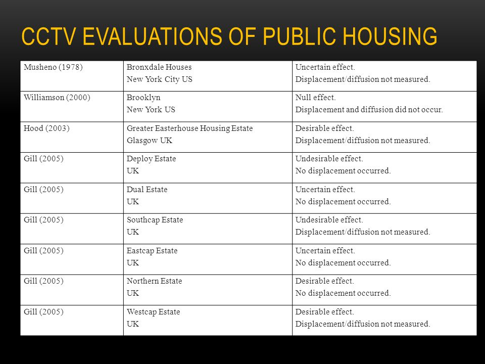 CCTV evaluations of public housing