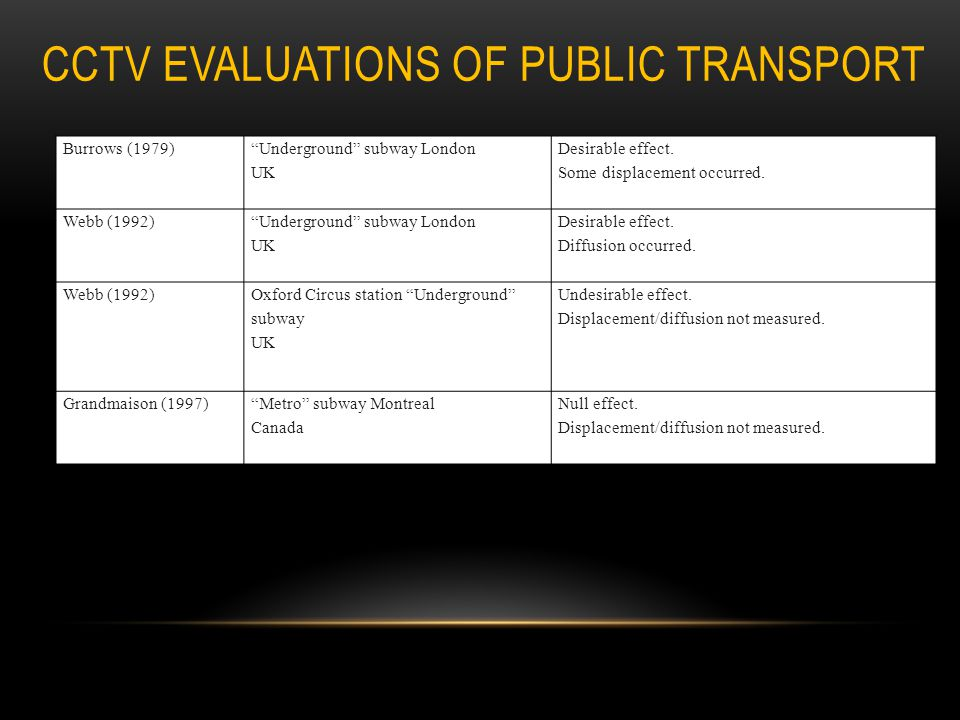 CCTV evaluations of public transport