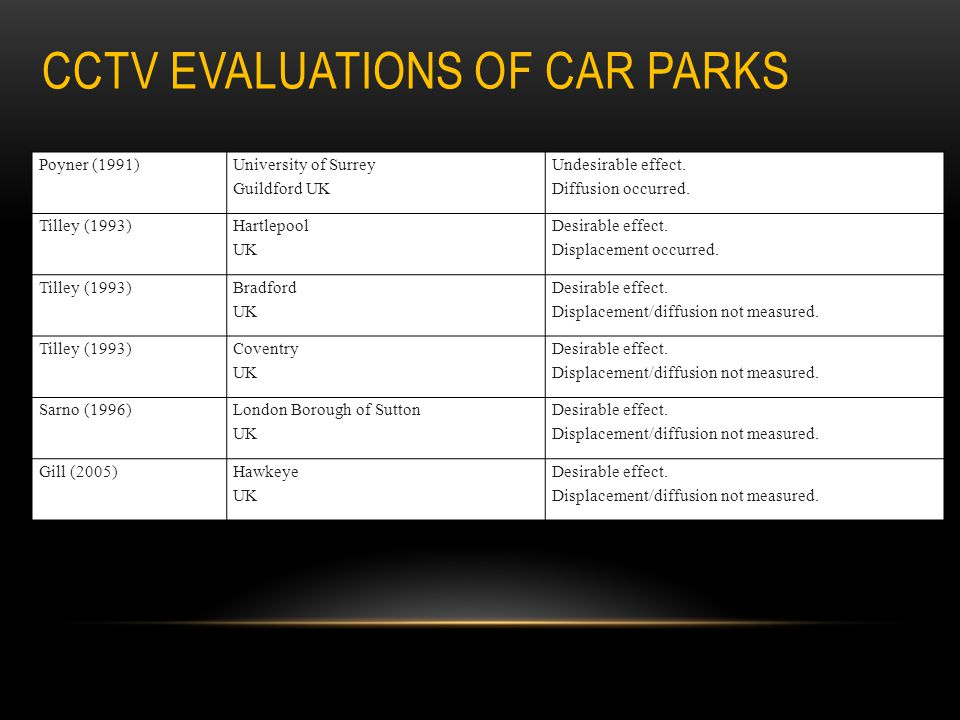 CCTV evaluations of car parks