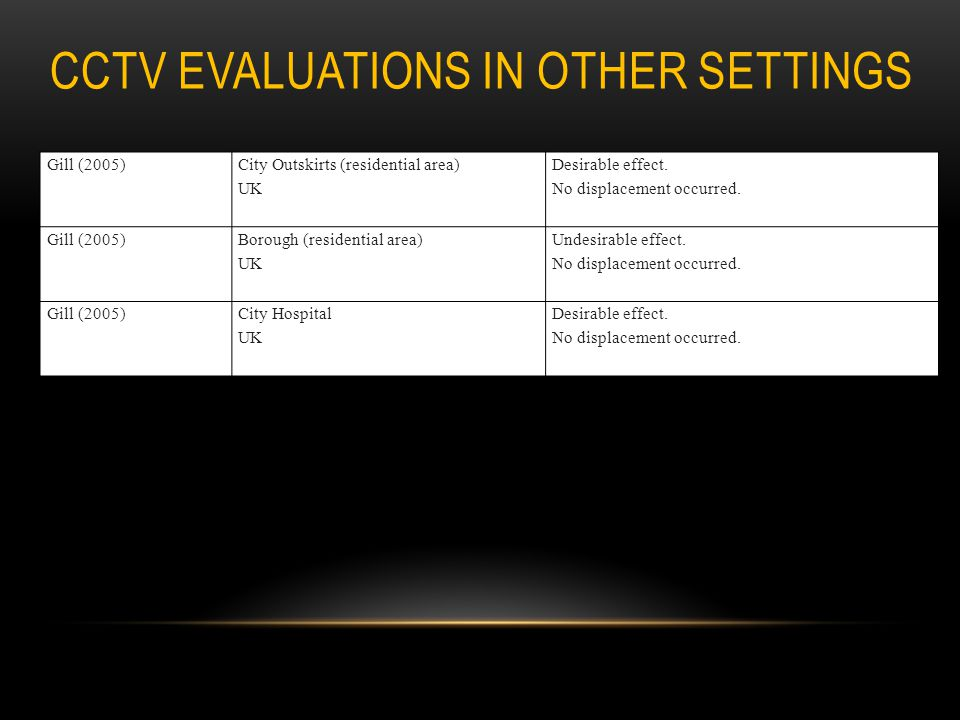 CCTV evaluations in other settings
