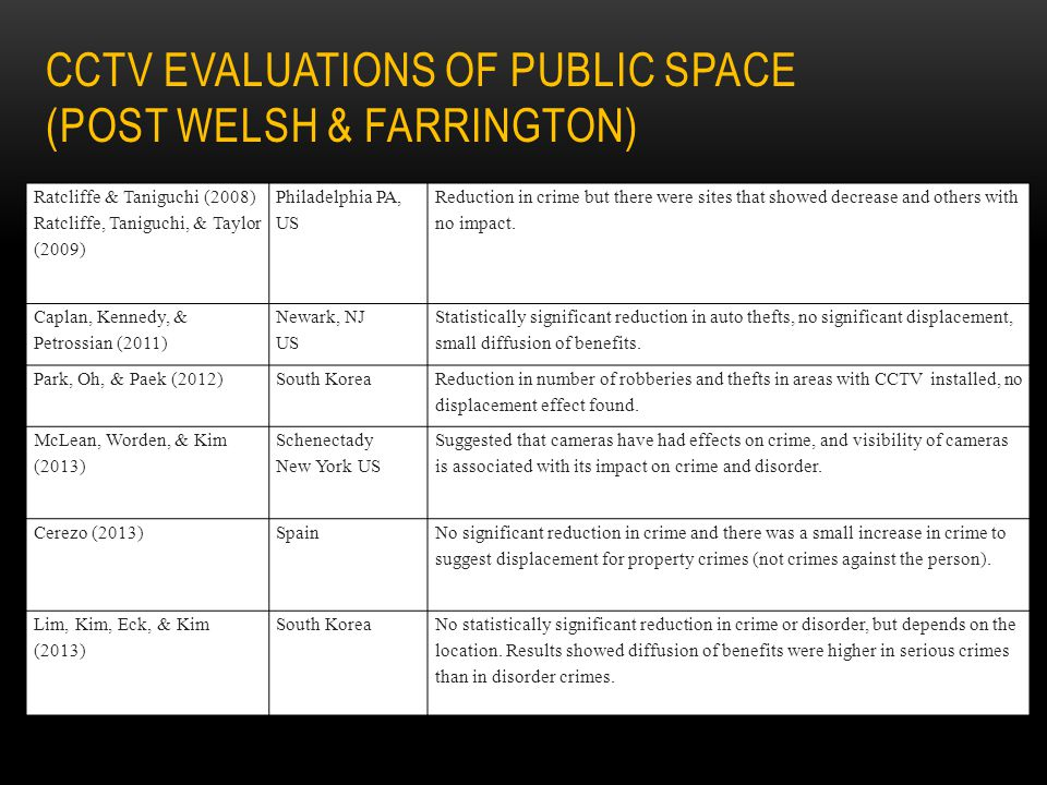 CCTV evaluations of public space (POST Welsh & Farrington)