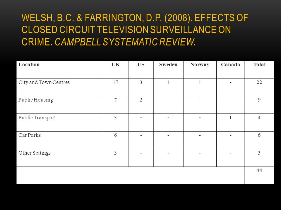 Welsh, B. C. & Farrington, D. P. (2008)