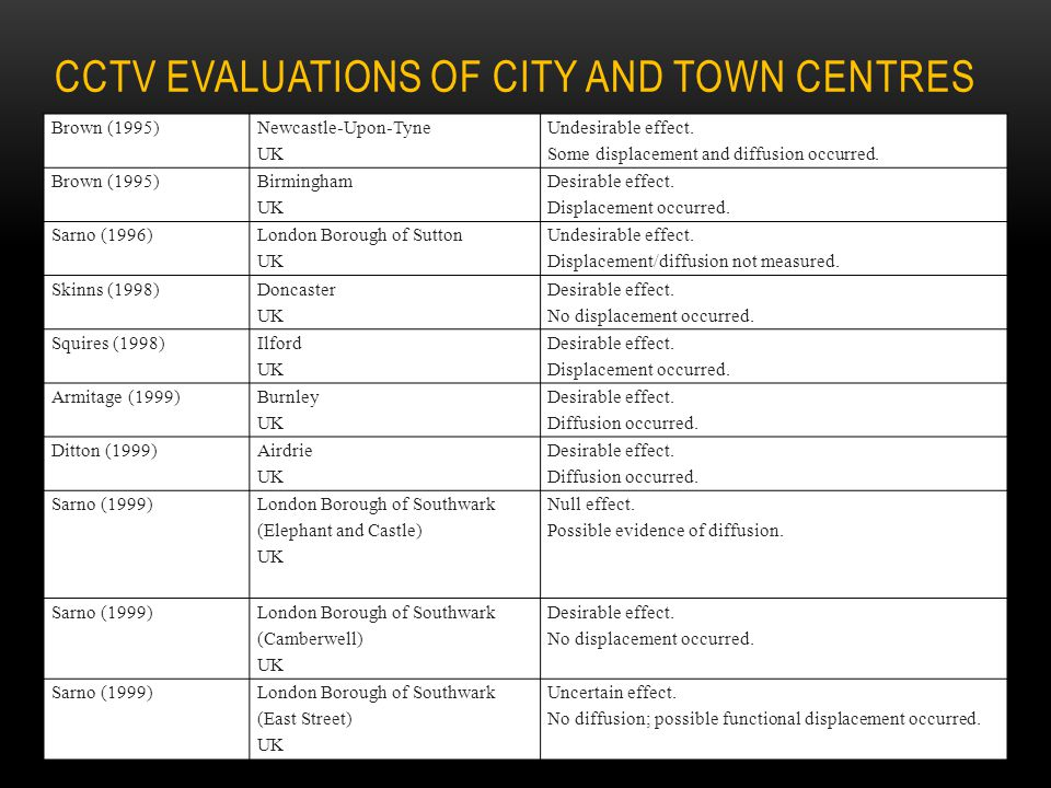 CCTV evaluations of City and Town Centres