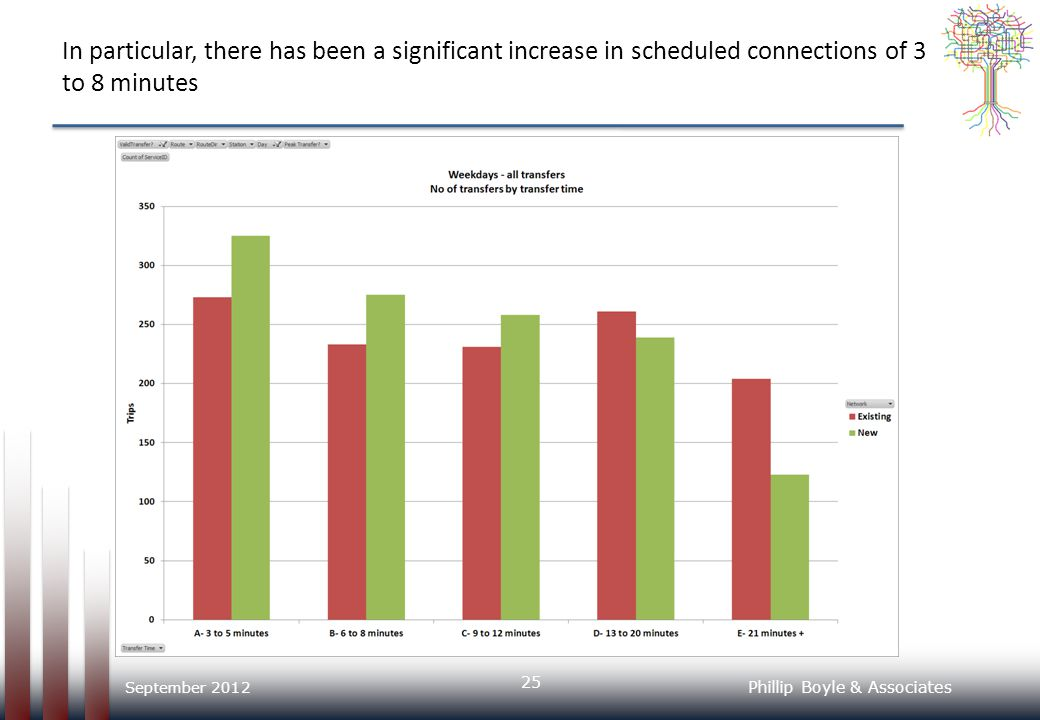In particular, there has been a significant increase in scheduled connections of 3 to 8 minutes