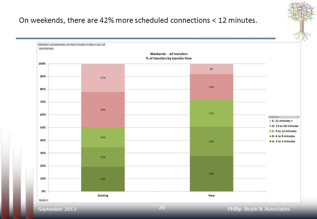 On weekends, there are 42% more scheduled connections < 12 minutes.