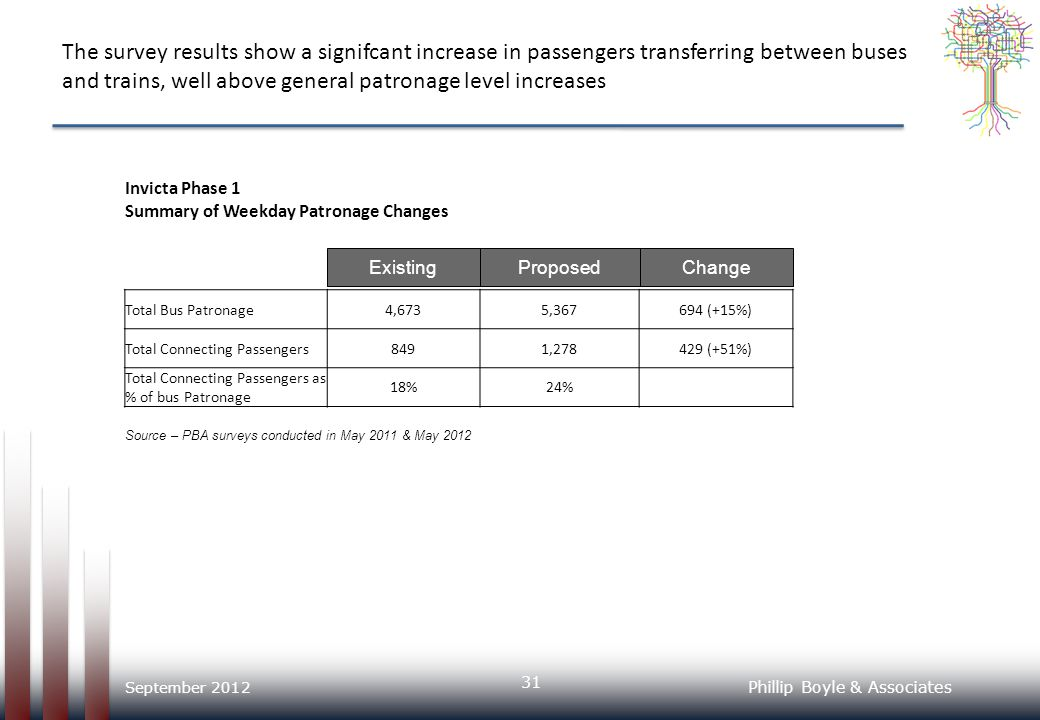 The survey results show a signifcant increase in passengers transferring between buses and trains, well above general patronage level increases